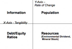 Cartesian axes of tangibility and rate of change.